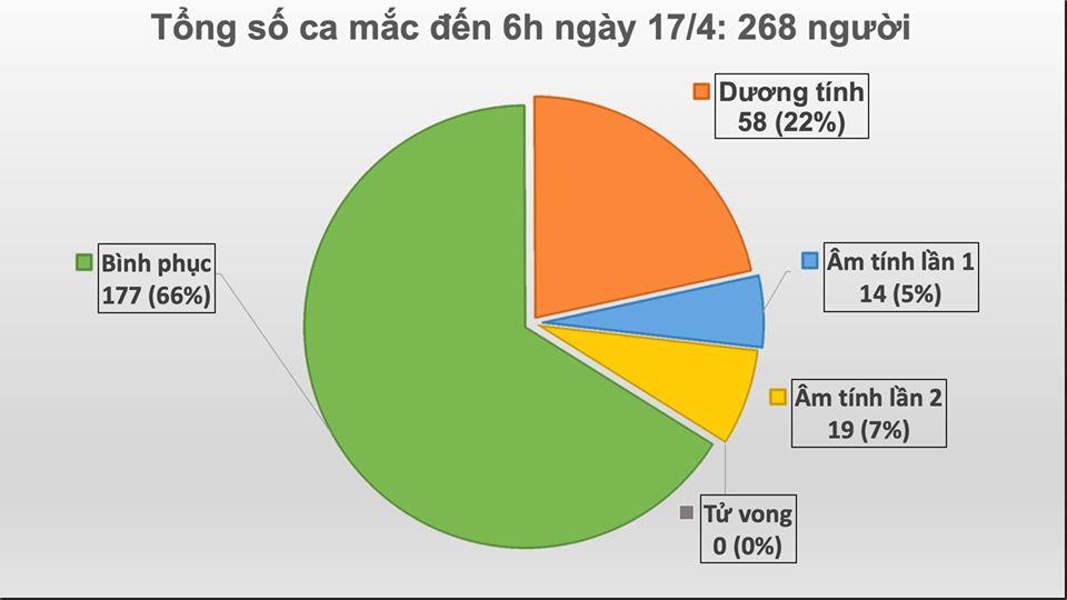 Tròn 24h không ghi nhận ca mắc mới COVID-19, hôm nay có thêm 14 ca khỏi bệnh - Ảnh 1