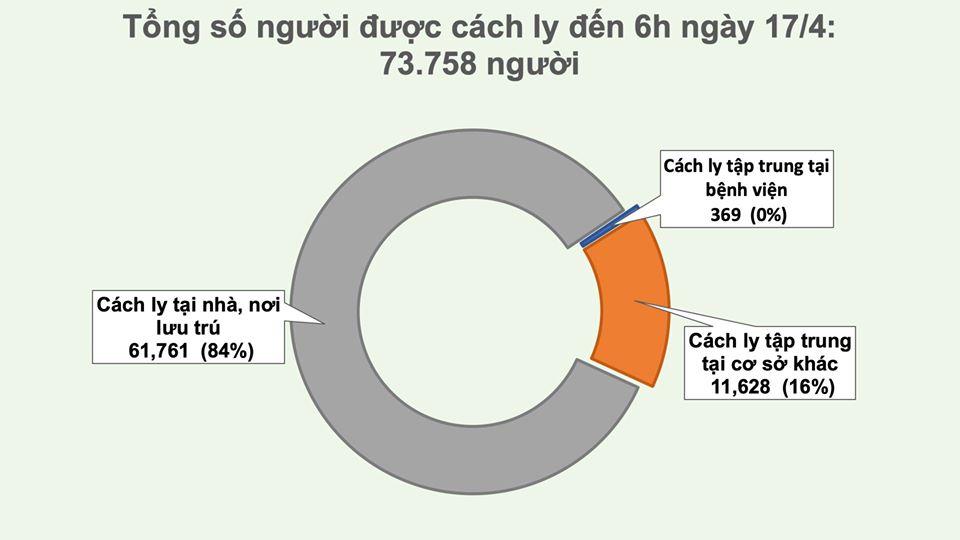 Tròn 24h không ghi nhận ca mắc mới COVID-19, hôm nay có thêm 14 ca khỏi bệnh - Ảnh 3
