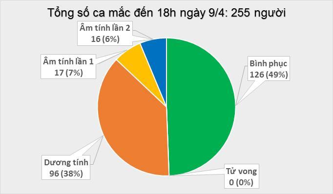 Thêm 4 ca mắc mới COVID-19, có 2 người tiếp xúc gần bệnh nhân 243, Việt Nam có 255 ca - Ảnh 1