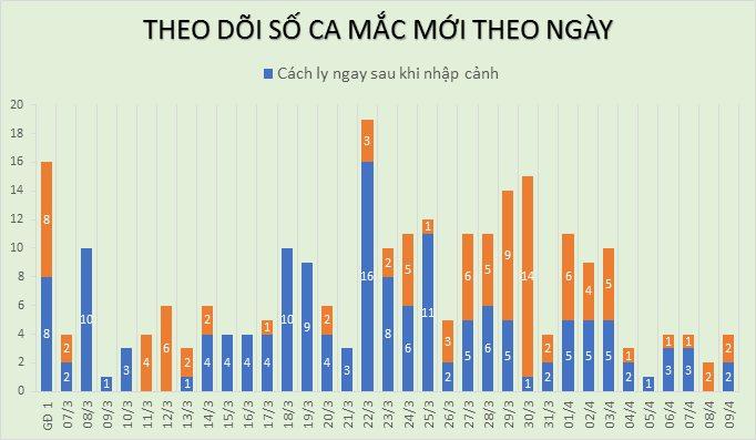 Thêm 4 ca mắc mới COVID-19, có 2 người tiếp xúc gần bệnh nhân 243, Việt Nam có 255 ca - Ảnh 2