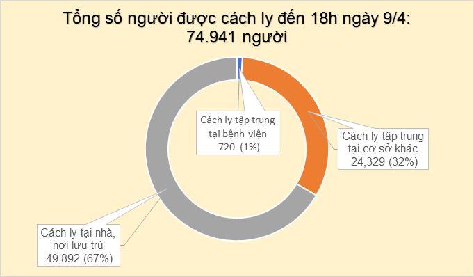 Thêm 4 ca mắc mới COVID-19, có 2 người tiếp xúc gần bệnh nhân 243, Việt Nam có 255 ca - Ảnh 3