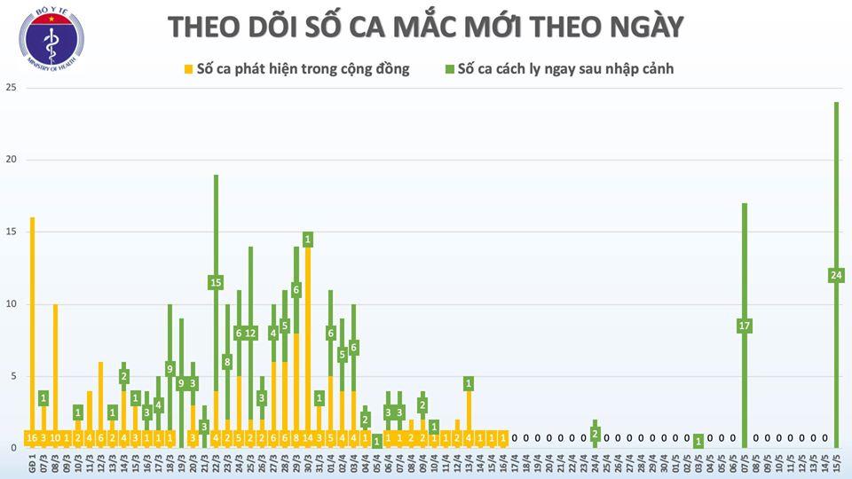Thêm 24 ca mắc mới COVID-19 là hành khách về nước từ Nga, đều cách ly ngay khi nhập cảnh, Việt Nam có 312 ca bệnh - Ảnh 3