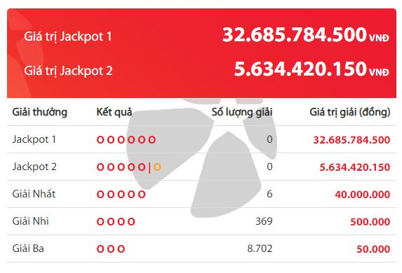 Kết quả xổ số Vietlott hôm nay 19/5/2020: Ai sẽ là chủ nhân giải Jackpot 32 tỷ đồng? - Ảnh 2