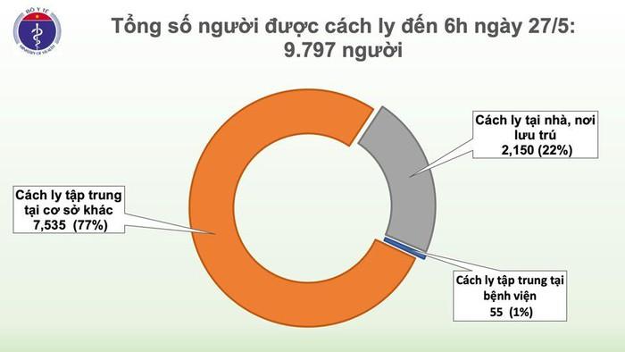 Sáng 27/5, đã 41 ngày không có ca mắc COVID-19 ở cộng đồng, bệnh nhân đã 3 lần ngừng tim khỏi bệnh - Ảnh 2