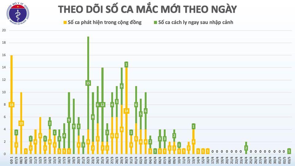 Chiều 3/5, ca mắc COVID-19 số 271 ở Việt Nam là chuyên gia người Anh được cách ly ngay sau khi nhập cảnh - Ảnh 2