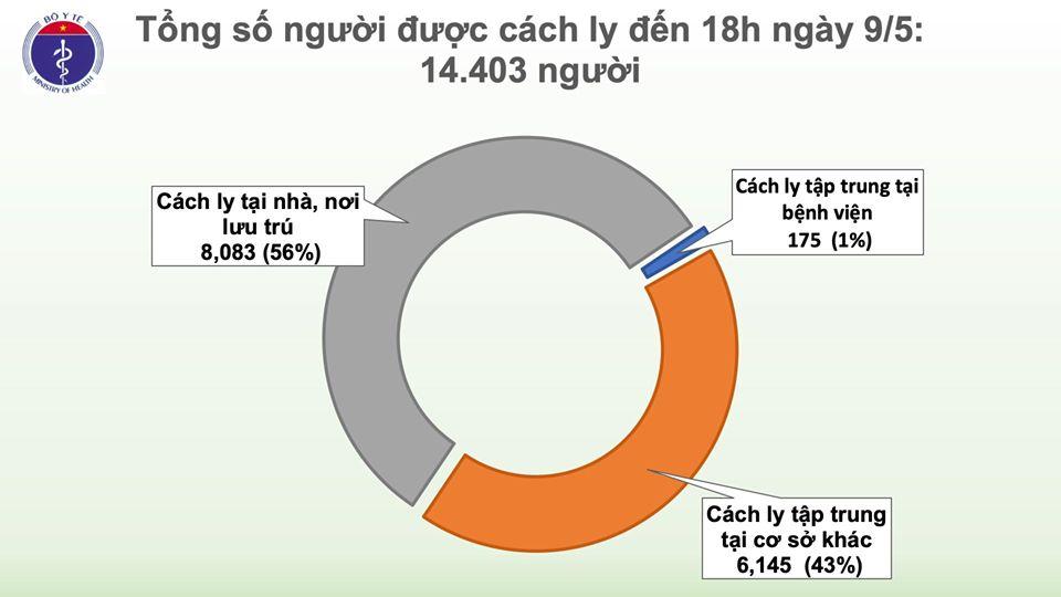 Chiều 9/5, không có ca mắc mới COVID-19, đã có 17 ca xét nghiệm âm tính từ 1 lần trở lên - Ảnh 2