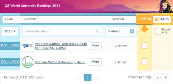 Hai ngôi trường nào của Việt Nam lọt top 1.000 đại học tốt nhất thế giới? - Ảnh 1