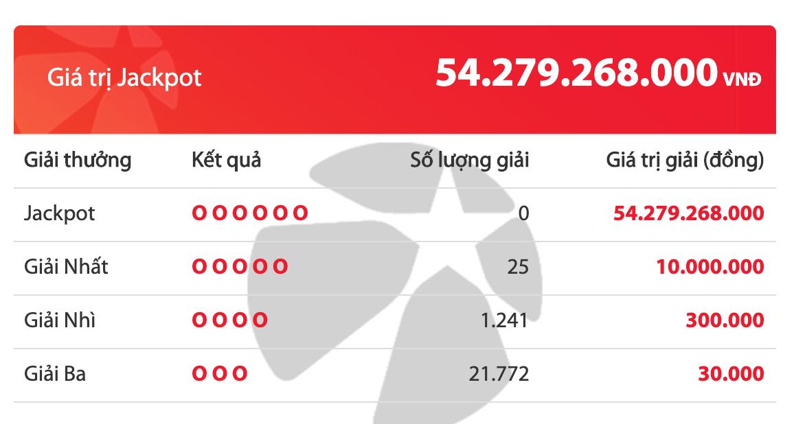 Kết quả xổ số Vietlott hôm nay 5/6/2020: Đi tìm chủ nhân giải Jackpot 45 tỷ đồng - Ảnh 2