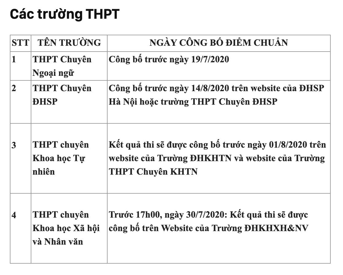 Chi tiết lịch công bố điểm chuẩn vào các trường THCS và THPT hot nhất Hà Nội - Ảnh 1
