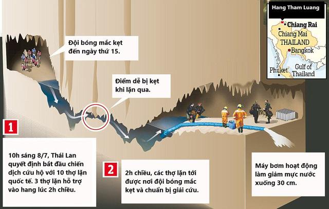 """Các cầu thủ nhí đã làm thế nào để thoát khỏi """"nút thắt tử thần"""" trong hang Tham Luang - Ảnh 2"""