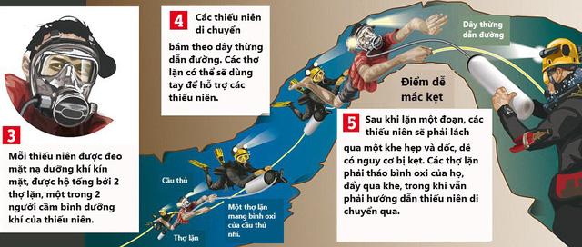 """Các cầu thủ nhí đã làm thế nào để thoát khỏi """"nút thắt tử thần"""" trong hang Tham Luang - Ảnh 3"""
