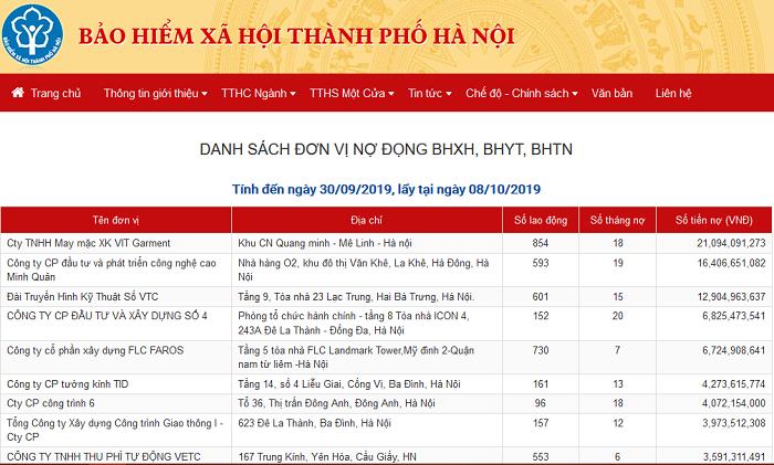 Hà Nội công khai 500 doanh nghiệp nợ đọng BHXH, ảnh hưởng 13.660 người lao động - Ảnh 1