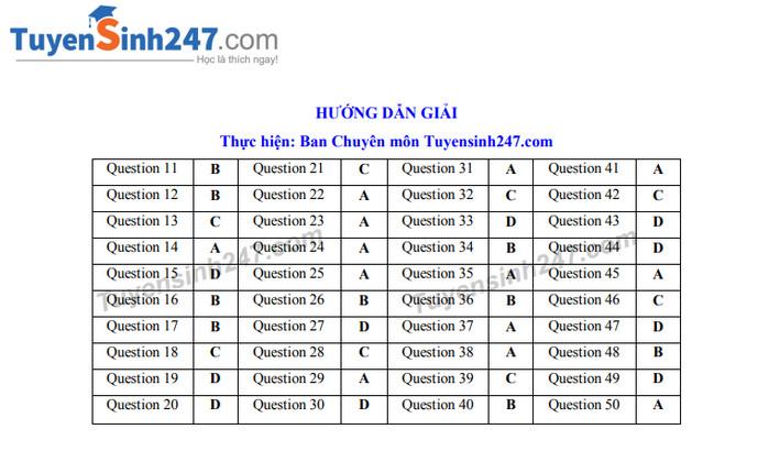 Đáp án, đề thi môn tiếng Anh vào lớp 10 THPT tại Bắc Ninh chuẩn và chính xác nhất - Ảnh 1