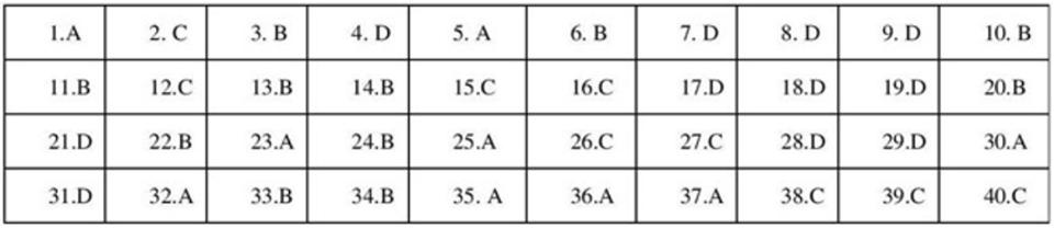 Đề thi môn Lịch Sử vào lớp 10 Hà Nội chuẩn nhất và chính xác nhất - Ảnh 4