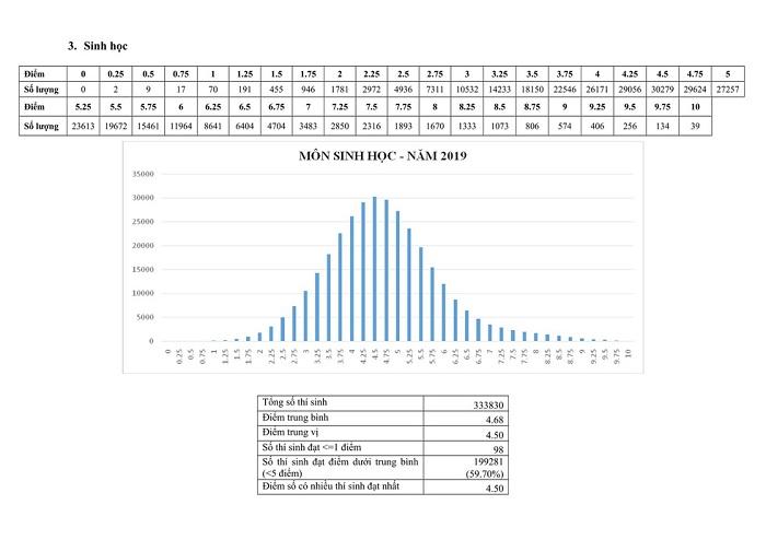 Bộ GD-ĐT công bố phổ điểm các môn thi THPT quốc gia 2019 - Ảnh 3