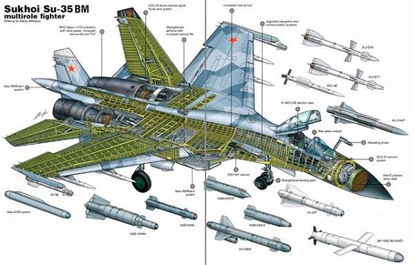 """Quái vật"""" Su-35: Tiêm kích bá chủ của không quân Nga - Ảnh 3"""