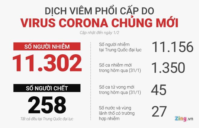 Tin tức thế giới mới nóng nhất ngày 1/2: Số người nhiễm virus corona đã vượt 10.000 - Ảnh 1