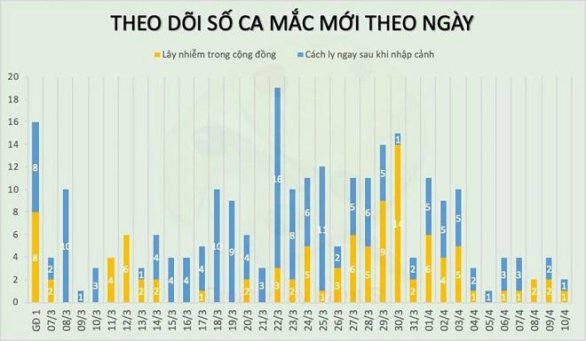 Thêm 2 ca mắc mới COVID-19, có 1 người liên quan đến bệnh nhân 243, Việt Nam có 257 ca - Ảnh 2