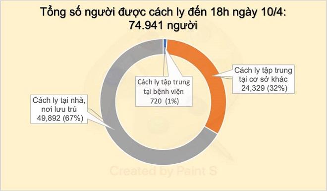 Thêm 2 ca mắc mới COVID-19, có 1 người liên quan đến bệnh nhân 243, Việt Nam có 257 ca - Ảnh 3