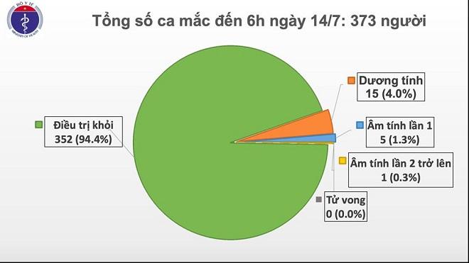 Thêm 1 trường hợp mắc COVID-19 trở về từ Nga, Việt Nam có 373 ca - Ảnh 2