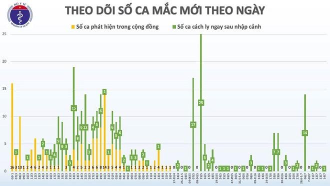 Thêm 1 trường hợp mắc COVID-19 trở về từ Nga, Việt Nam có 373 ca - Ảnh 3