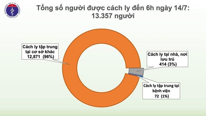 Thêm 1 trường hợp mắc COVID-19 trở về từ Nga, Việt Nam có 373 ca - Ảnh 4