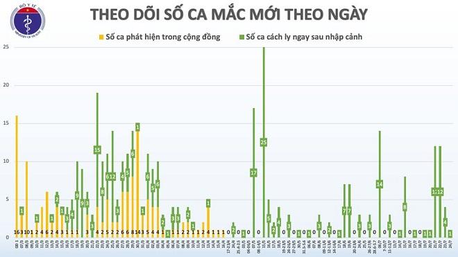 Thêm 1 thủy thủ người Myanmar mắc COVID-19, Việt Nam có 413 ca - Ảnh 2