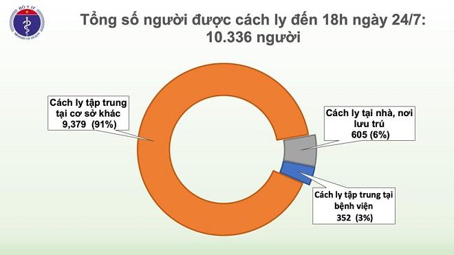 Thêm 1 thủy thủ người Myanmar mắc COVID-19, Việt Nam có 413 ca - Ảnh 3