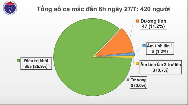 Sáng 27/7, không có ca mắc mới COVID-19, gần 12.000 người cách ly chống dịch - Ảnh 1