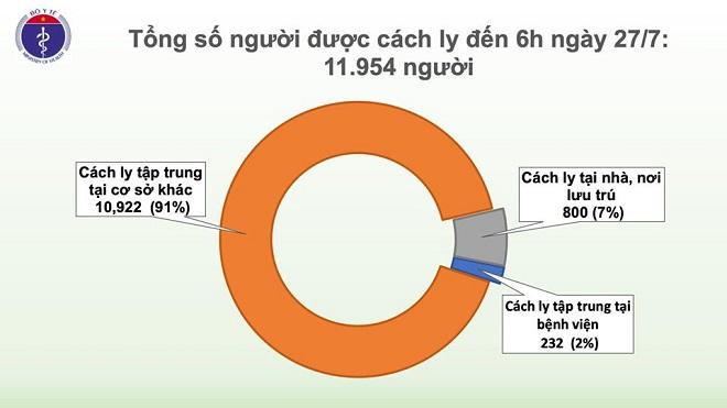 Sáng 27/7, không có ca mắc mới COVID-19, gần 12.000 người cách ly chống dịch - Ảnh 2