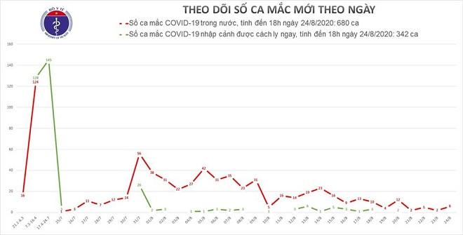 Đà Nẵng, Hải Dương ghi nhận thêm 6 ca mắc mới COVID-19, Việt Nam có 1.022 bệnh nhân - Ảnh 1