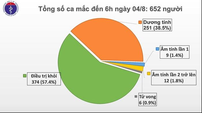 Thêm 10 ca mắc mới COVID-19 liên quan đến BV Đà Nẵng, Việt Nam có 652 ca - Ảnh 2