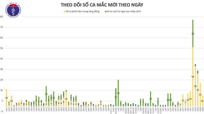 Thêm 10 ca mắc mới COVID-19 liên quan đến BV Đà Nẵng, Việt Nam có 652 ca - Ảnh 3