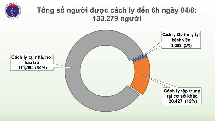 Thêm 10 ca mắc mới COVID-19 liên quan đến BV Đà Nẵng, Việt Nam có 652 ca - Ảnh 4