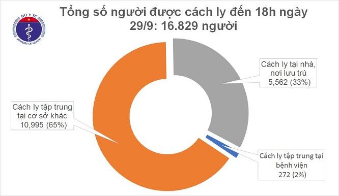 Thêm 17 người nhập cảnh từ Nga mắc mới COVID-19, Việt Nam có 1.094 bệnh nhân - Ảnh 2