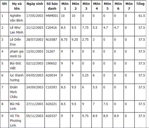 Top 15 thủ khoa vào lớp 10 tại Hà Nội và TP.HCM 2018 - Ảnh 1