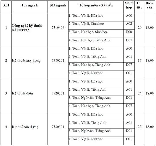 Danh sách các trường đại học xét tuyển bổ sung đợt 2 - Ảnh 3