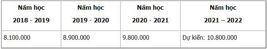 Thống kê mức học phí đại học năm 2018-2019: Có trường hơn 25 triệu đồng/kỳ - Ảnh 4