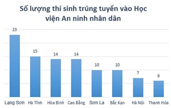 Duy nhất 1 chiến sĩ cơ động ở Lạng Sơn không đủ điều kiện trúng tuyển vào các trường khối công an - Ảnh 2