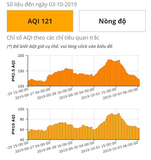 """Hà Nội đón """"mưa vàng"""" rửa bụi mịn, chỉ số ô nhiễm không khí giảm mạnh - Ảnh 1"""