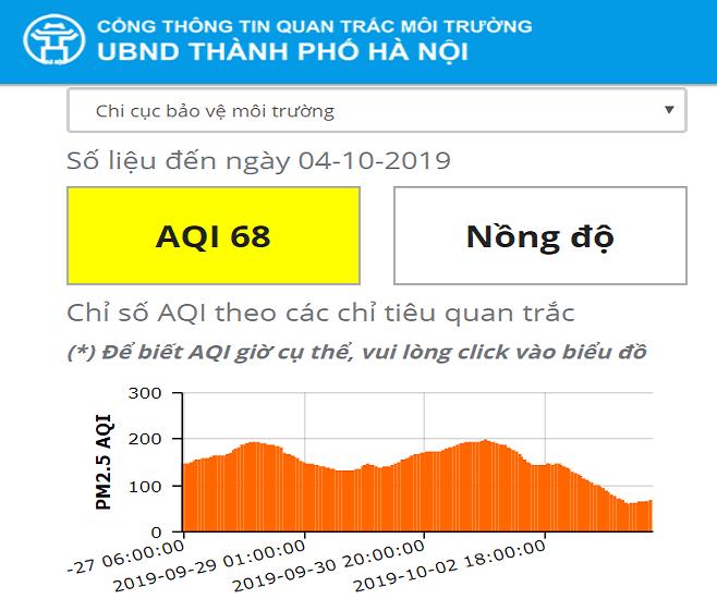 """Mưa lớn kéo dài, chỉ số chất lượng không khí của Hà Nội """"đổi màu"""" tích cực - Ảnh 2"""