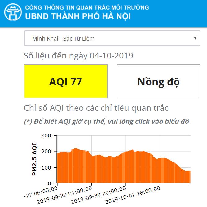 """Mưa lớn kéo dài, chỉ số chất lượng không khí của Hà Nội """"đổi màu"""" tích cực - Ảnh 11"""