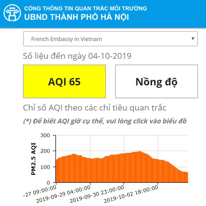 """Mưa lớn kéo dài, chỉ số chất lượng không khí của Hà Nội """"đổi màu"""" tích cực - Ảnh 12"""