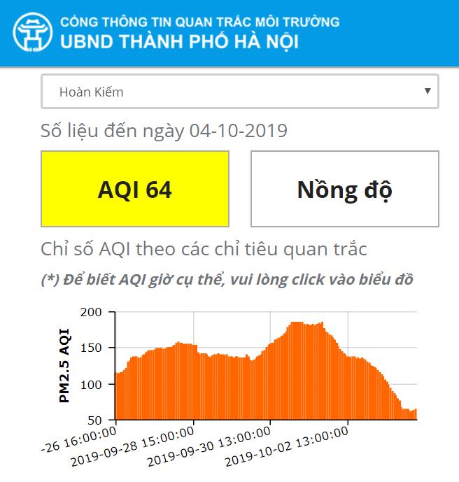 """Mưa lớn kéo dài, chỉ số chất lượng không khí của Hà Nội """"đổi màu"""" tích cực - Ảnh 3"""