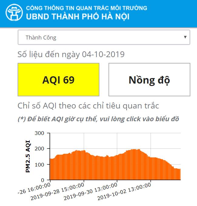 """Mưa lớn kéo dài, chỉ số chất lượng không khí của Hà Nội """"đổi màu"""" tích cực - Ảnh 4"""