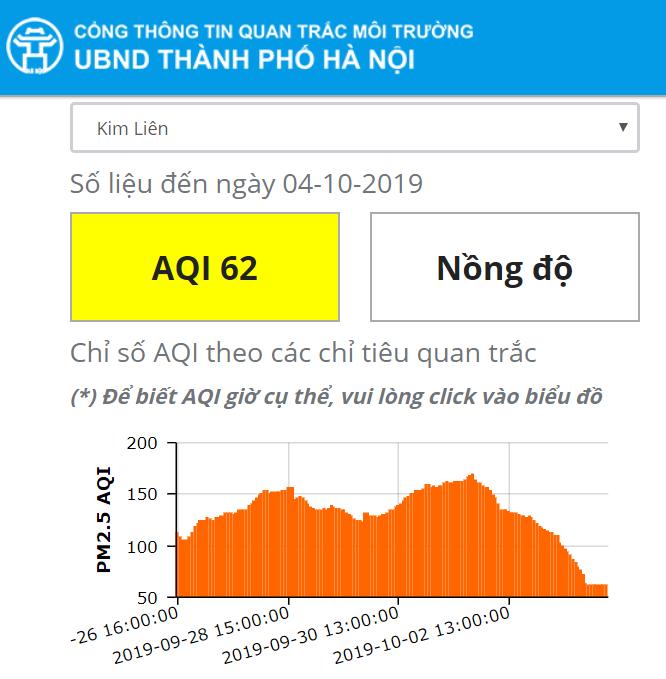 """Mưa lớn kéo dài, chỉ số chất lượng không khí của Hà Nội """"đổi màu"""" tích cực - Ảnh 6"""