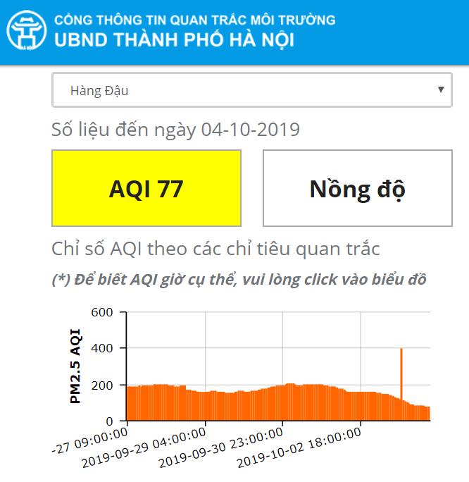 """Mưa lớn kéo dài, chỉ số chất lượng không khí của Hà Nội """"đổi màu"""" tích cực - Ảnh 10"""