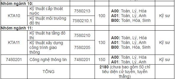 Tuyển sinh đại học 2019: Chi tiết mã ngành trường Đại học Kiến Trúc Hà Nội - Ảnh 2