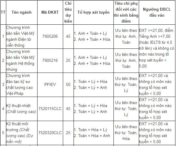 Tuyển sinh đại học 2019: Chi tiết mã ngành Đại học Đà Nẵng - Ảnh 9