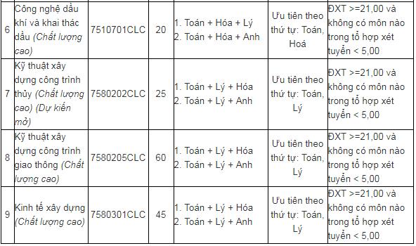 Tuyển sinh đại học 2019: Chi tiết mã ngành Đại học Đà Nẵng - Ảnh 10